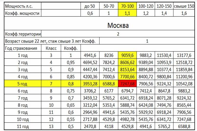 Таблица повышающих коэффициентов по Москве и Московской области