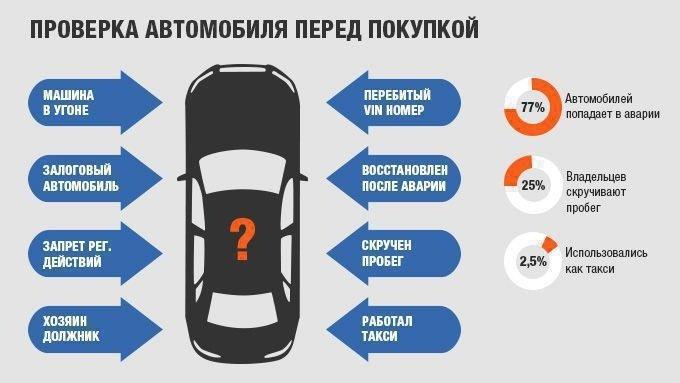 Для чего проверять авто