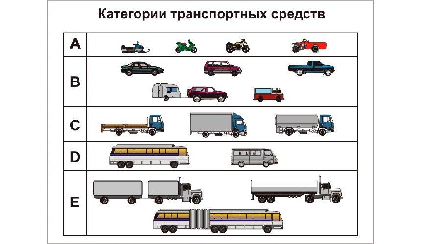 Категории ТС РФ