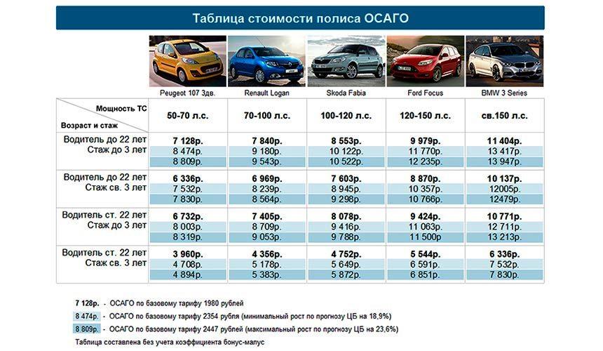 Таблица оасчета стоимости страховки
