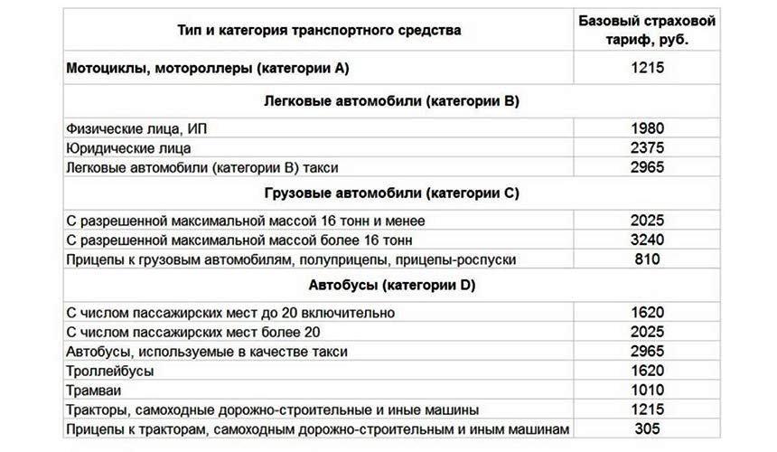 Как посчитать осаго таблица типов ТС